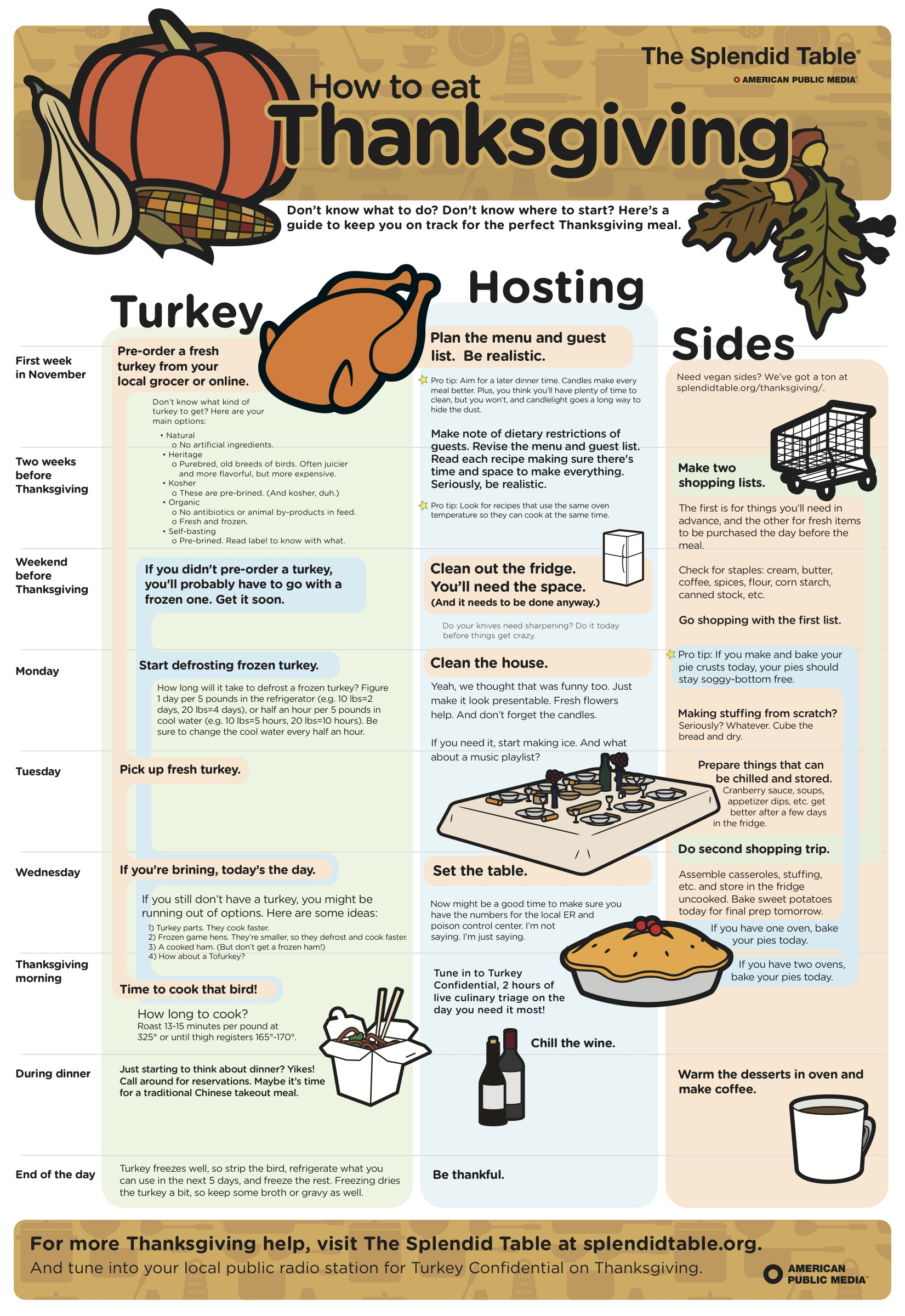Your Step By Step Thanksgiving Cheat Sheet