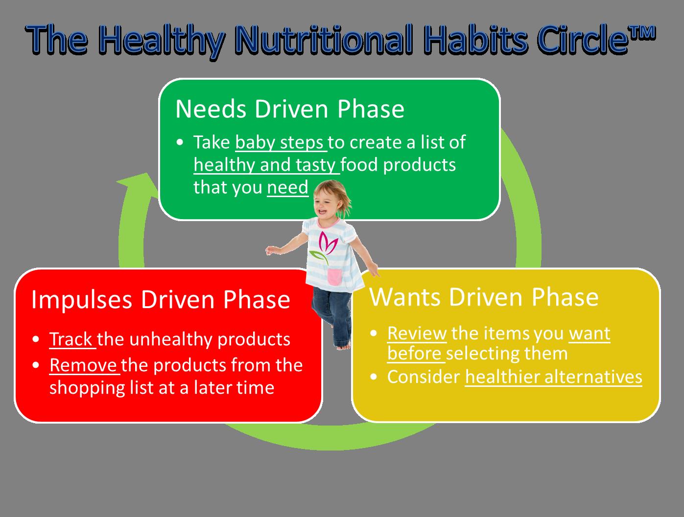 Untangling The Healthy Habits Conundrum