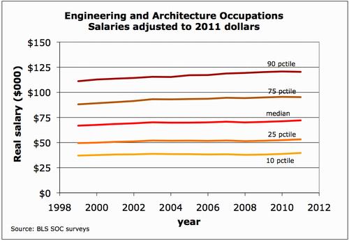 Engineering Salary growth