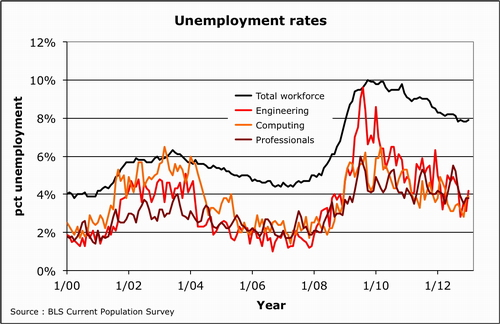 2013-03-08-Unemploymentrates0013.500.jpg