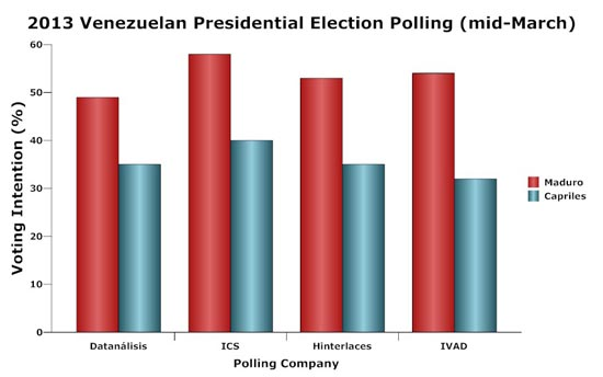 Venezuelan Election Polling 2013 mid-March; Chart by Asa K Cusack