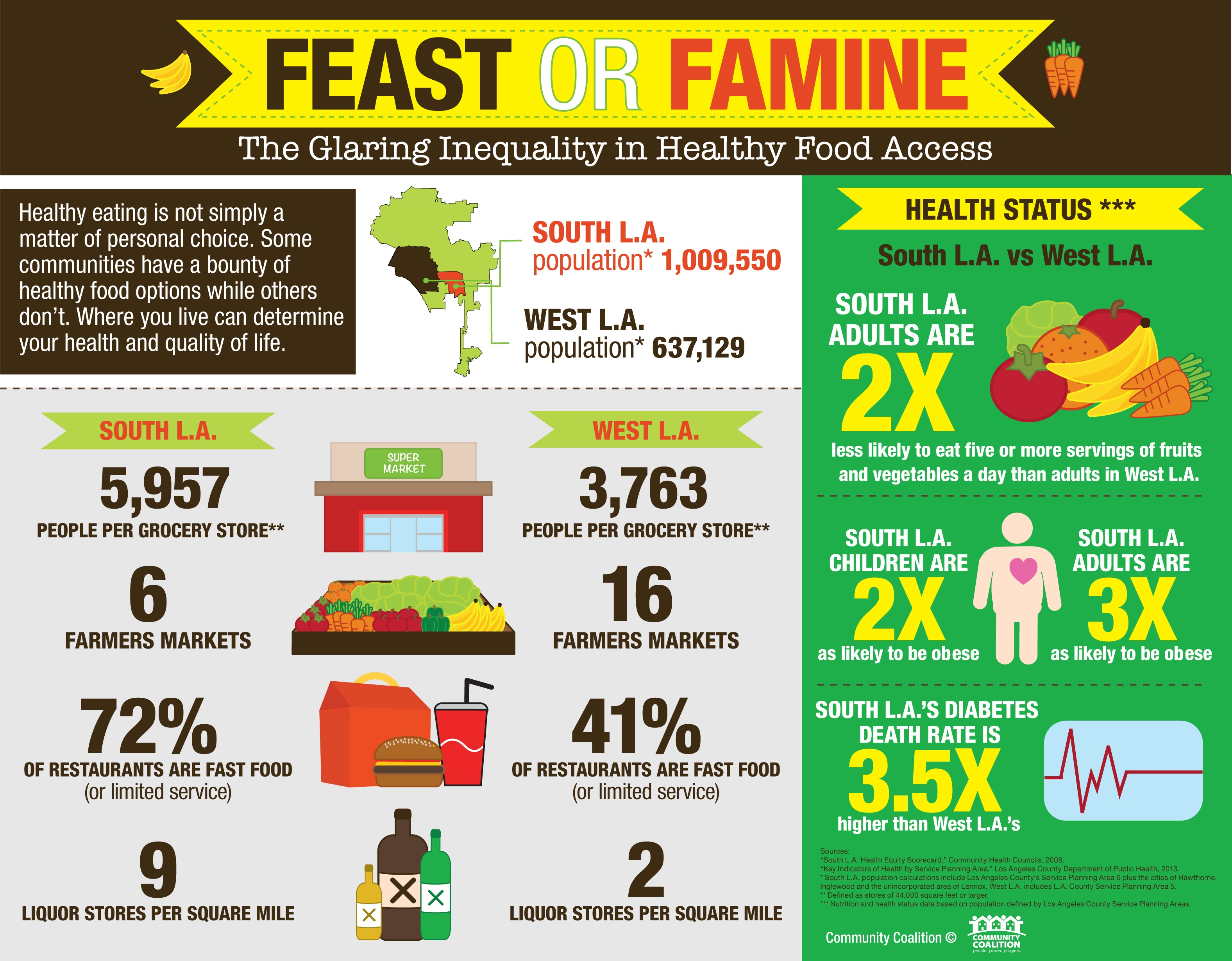Feast Or Famine Food Inequality In America HuffPost