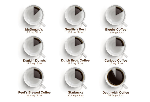 How Much Caffeine Is Actually in Your Coffee