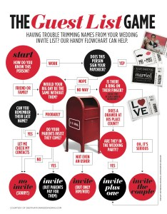 Click on the image to enlarge also how choose your guest list an inforgraphic flow chart rh phillymag