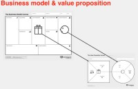 The Business Model Canvas Gets Even Better -- Value ...