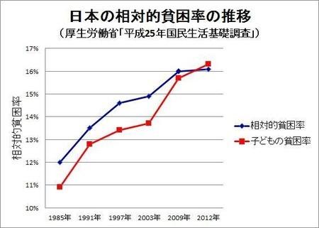 2014-11-15-sotaisei_hinkonritsu.jpg