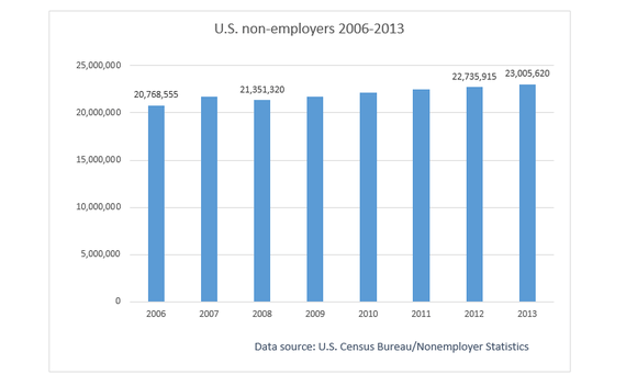 2015-06-02-1433258179-4812660-nonemployersnumbercensus.png