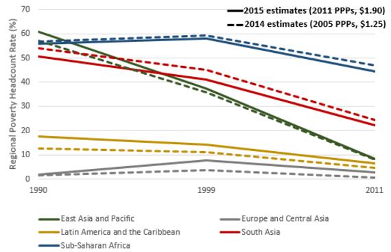 國際的貧困ライン、2015年10月以降は1.90ドルに改訂