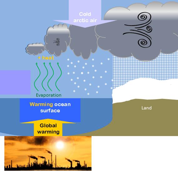 2016-02-02-1454440464-4586607-globalwarmingcauses7moreextremesnowstormsblizzardsmehccr314.png