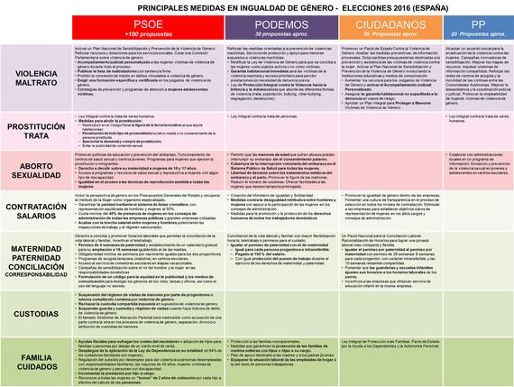 2016-06-18-1466242611-2565707-Tablacomparativaprogramasigualdaddegenero_Elecciones2016.jpg