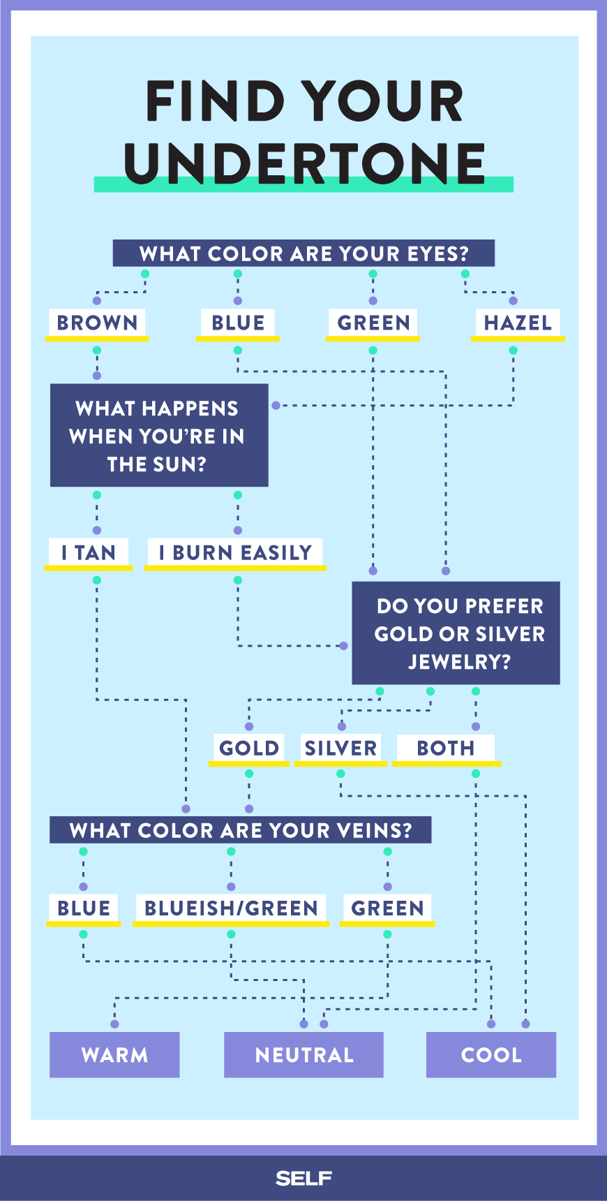 How To Find Out If Your Skin Has Warm Neutral Or Cool ...