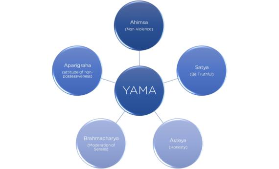 The 5 Yamas