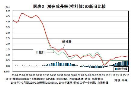 GDP統計の改定で1%近くまで高まった日本の潛在成長率-ゼロ%臺前半を前提にした悲観論は間違いだった ...