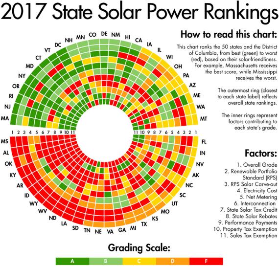2017-01-18-1484718087-8815579-solarpowerrankingsbystate2017Sourcewww.greentechmedia.comccr364.png