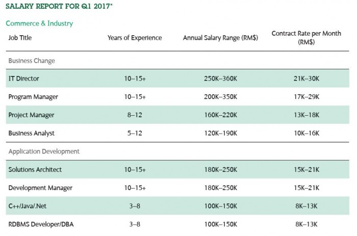 Technology salaries for 2017