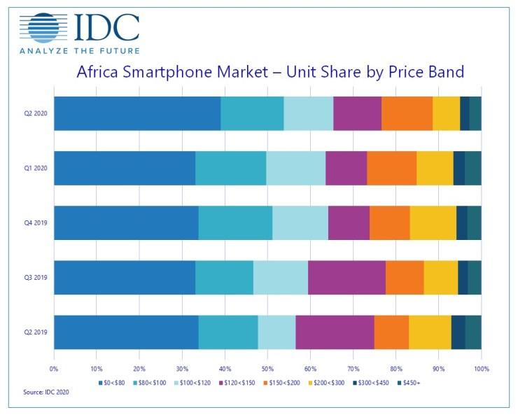 https://i0.wp.com/images.idc-cema.com/mail-image/1240648/africa_smartphone_market_share_by_price_band_q22020.jpg?w=740&ssl=1