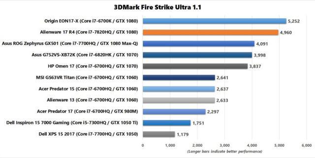 alienware 17 r4 3dmark fire strike ultra