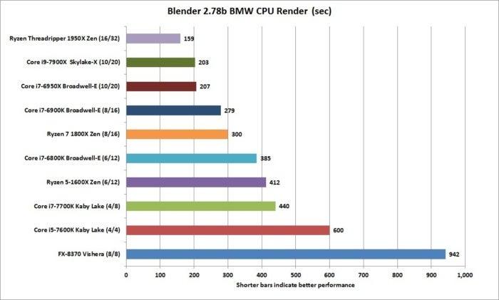 ryzen threadripper 1950x blender 2.78b bmw cpu render