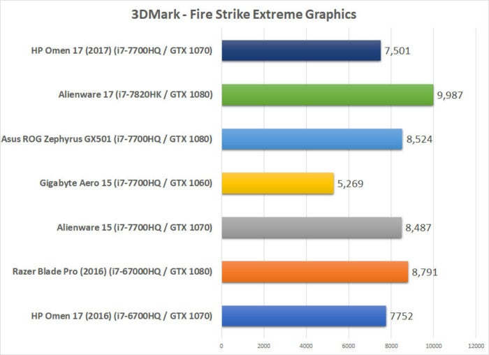 hp omen 2017 benchmarks fire strike graphics