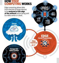 network world how edge computing works diagram  [ 1400 x 1717 Pixel ]