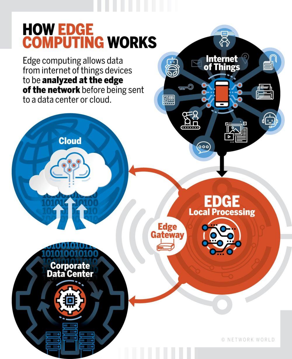 medium resolution of network world how edge computing works diagram