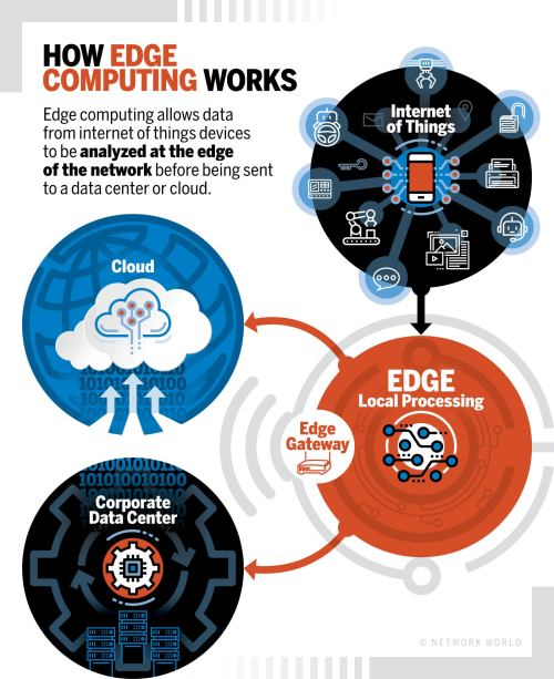 small resolution of network world how edge computing works diagram
