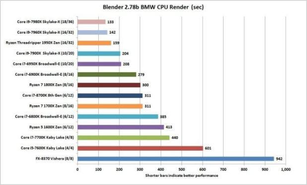 core i7 8700k blender 2.78b