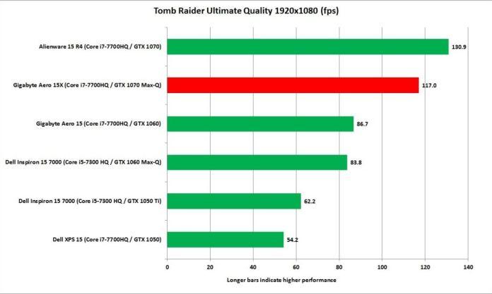 gigabyte aero 15x tomb raider ultimate quality 19x10