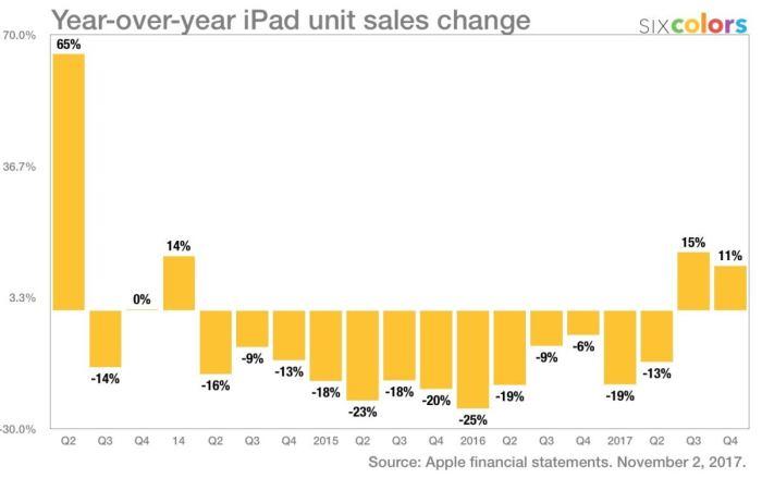 iPad unit sales change
