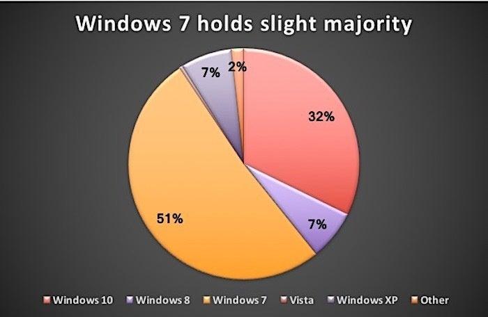 windows share in oct. 2017