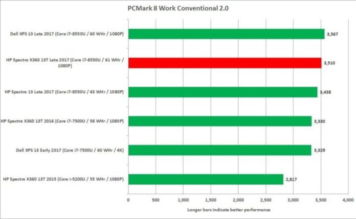 hp spectre x360 13t pcmark work convetional