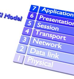 the osi model explained how to understand and remember the 7 layer network model [ 1200 x 900 Pixel ]