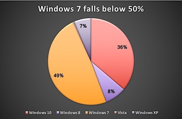 windows 7 share in nov 2017