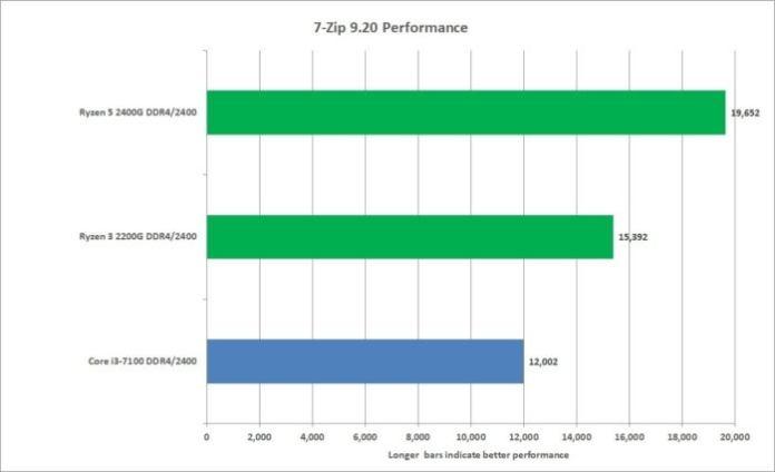 ryzen apu 7 zip compression performance