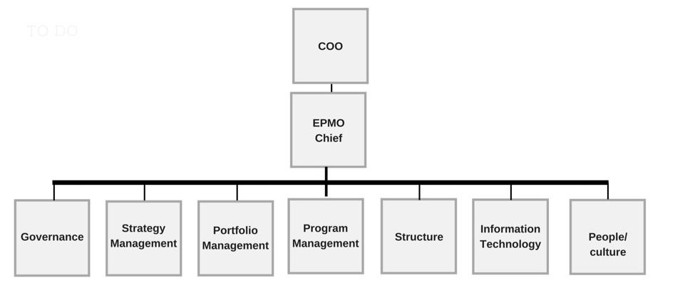 What is an EPMO? The organizational key to project success