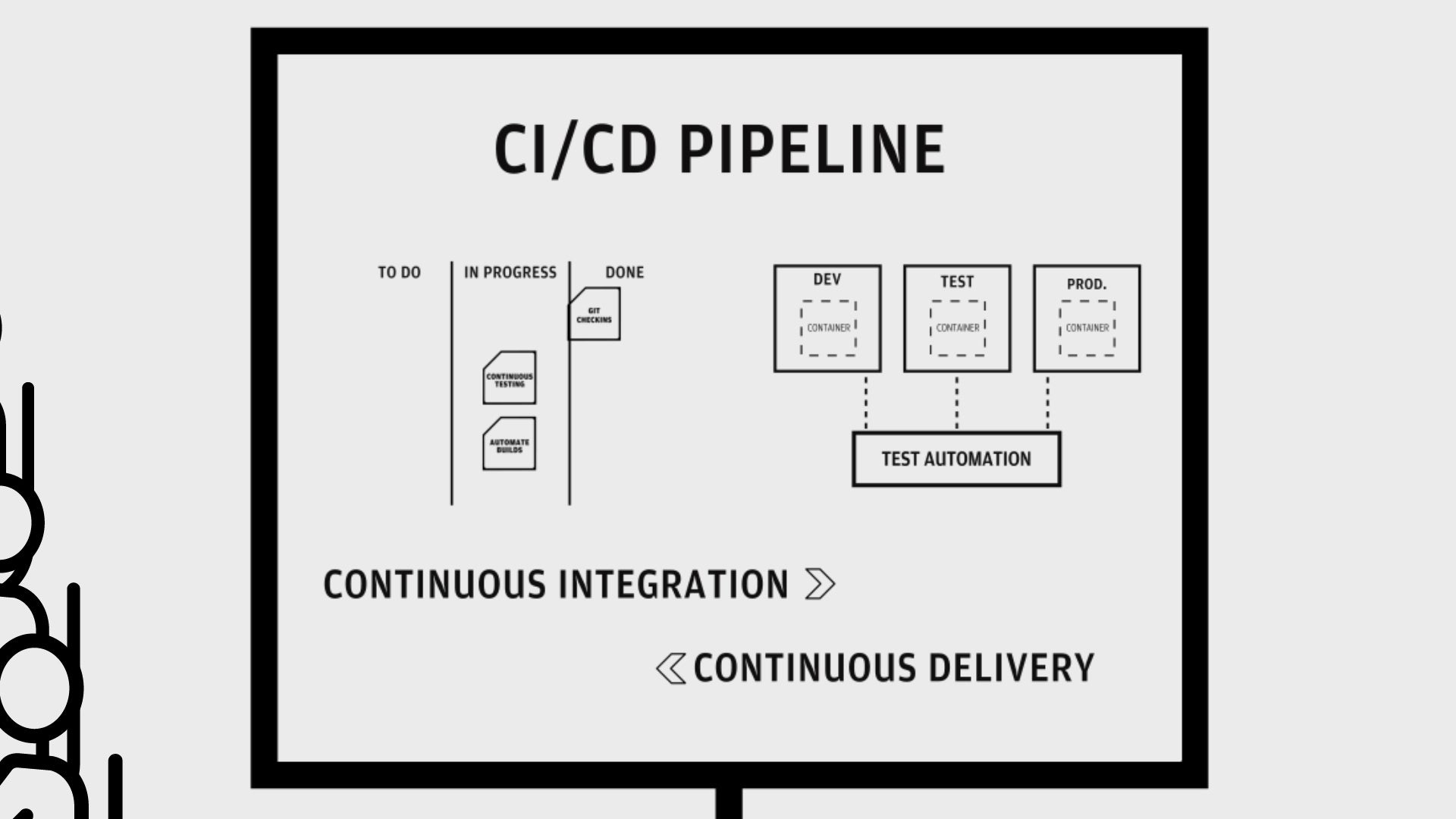 How To Deliver Code Faster With Ci Cd