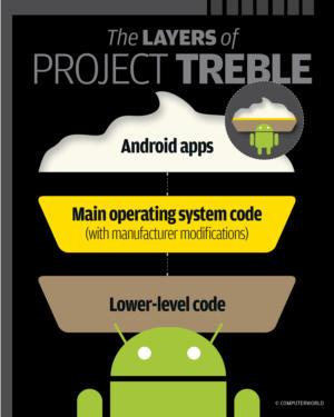 project treble explained chart