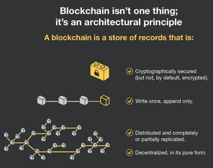 Blockchain cryptography distributed ledger