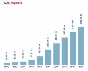 av test total malware