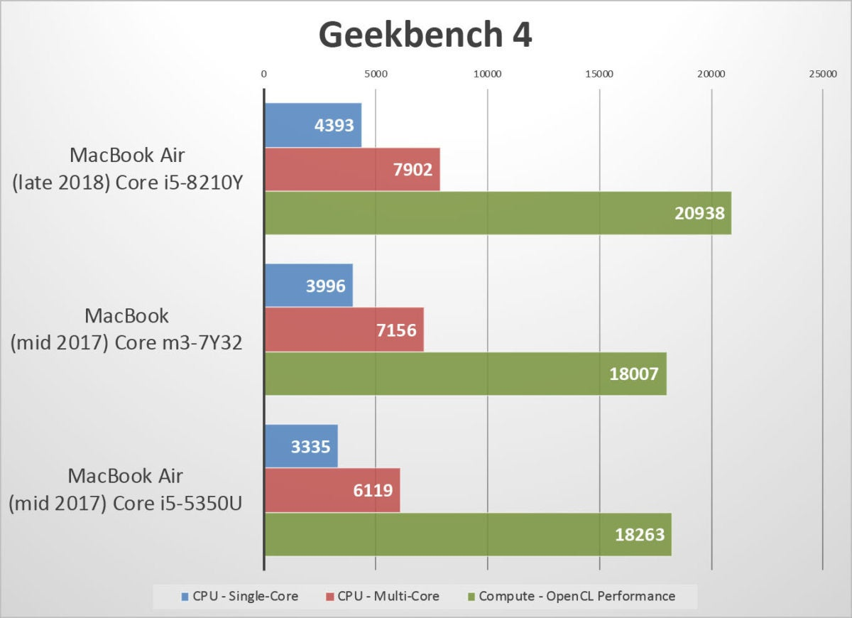 hight resolution of macbook air 2018 benchmarks geekbench