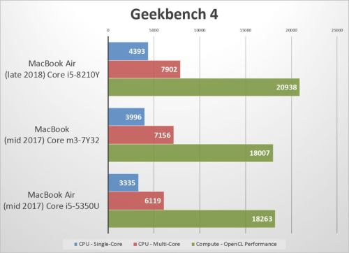 small resolution of macbook air 2018 benchmarks geekbench
