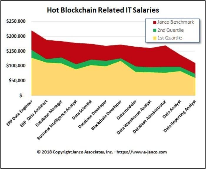 Blockchain careers jobs