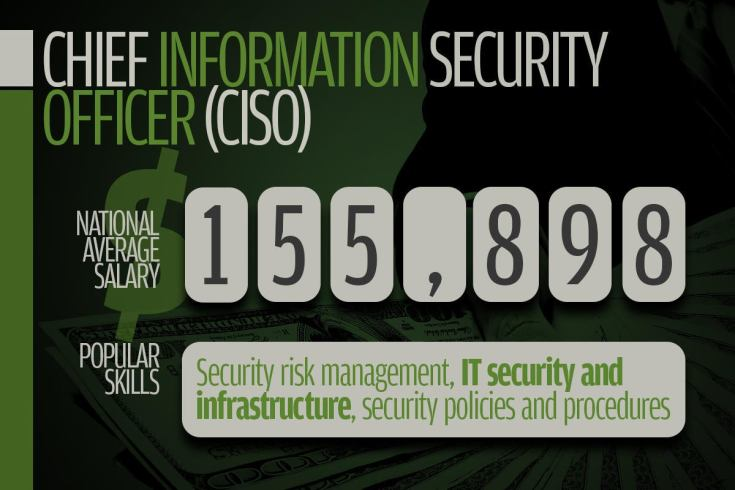 5 chief information security officer