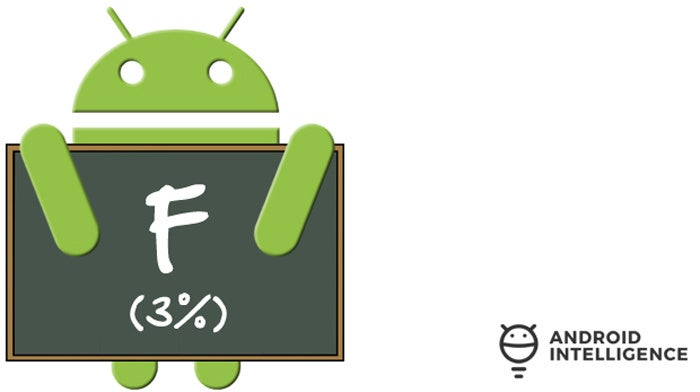 Android Upgrade Report Card: Motorola