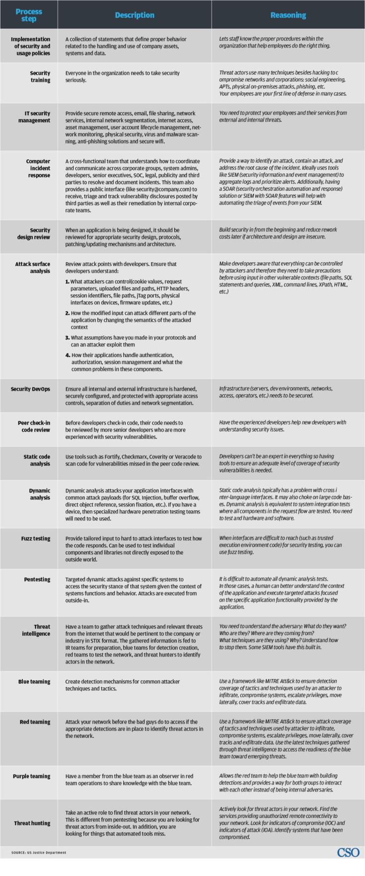reasonable security chart cso 1250px