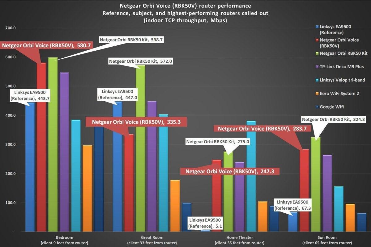 hight resolution of netgear orbi voice benchmark chart