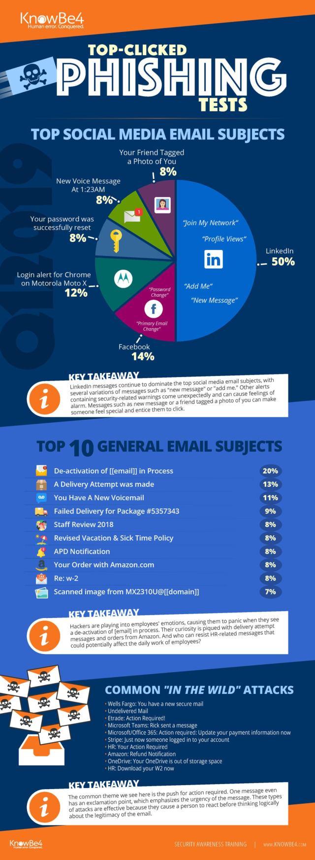 q12019 knowbe4 phishing infographic