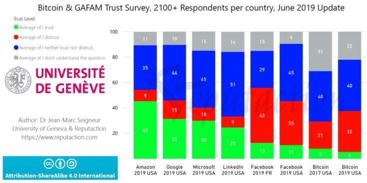 Facebook Libra Trust cryptocurrency