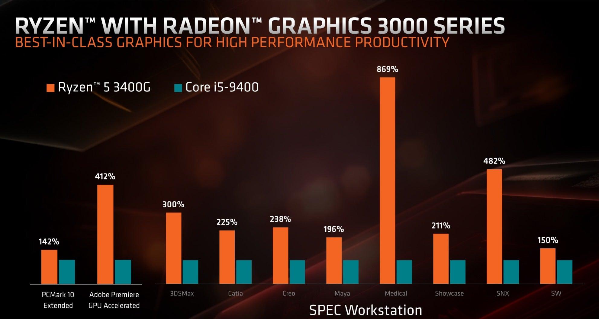 AMD's new Ryzen 3000 APUs give budget gamers an affordable taste of Radeon Vega   PCWorld