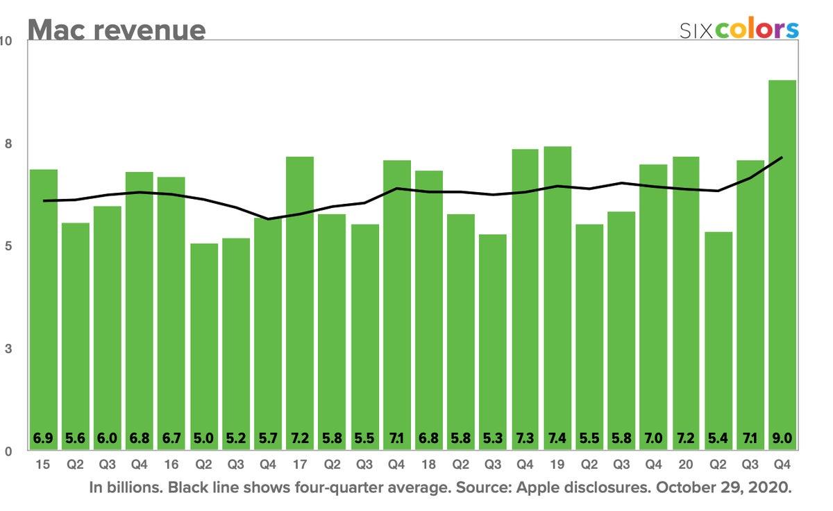 apple q4 2020 mac revenue sixcolors